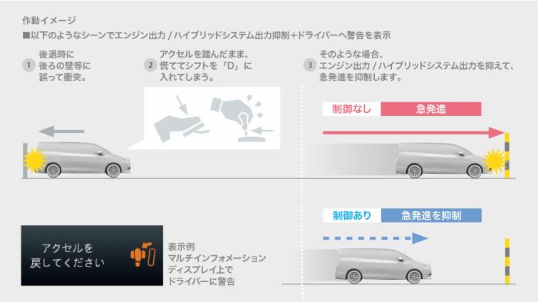 ドライブスタートコントロール